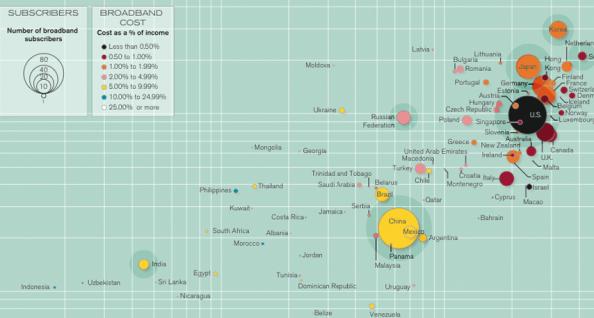 Global broadband penetration
