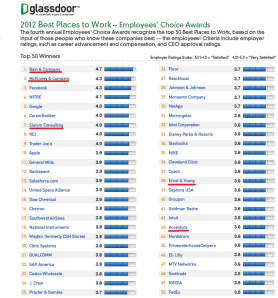 Best Consulting Companies 2012