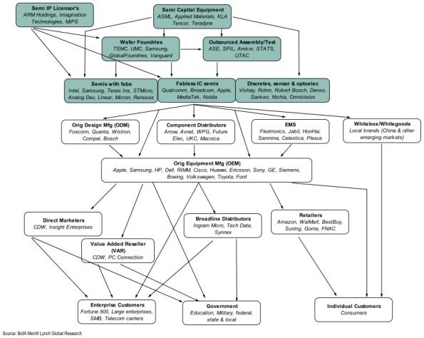 semi-sector-ecosystem