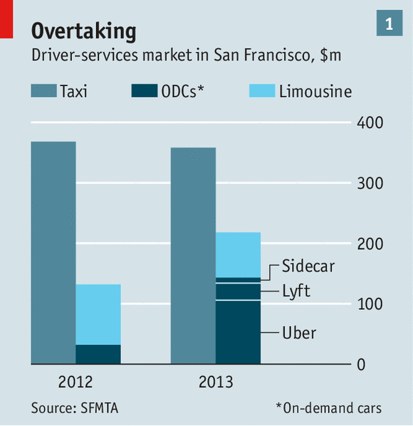 Uber growth in sfo comes at expense of limos not taxis for Motor trend app not working