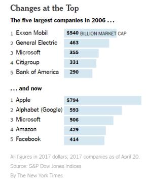 tech monopolies