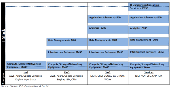 IT market stack